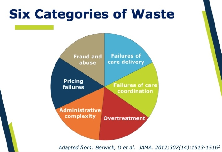 waste in healthcare