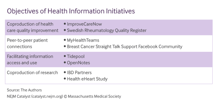 Objectives-of-Health-Information-Initiatives.png